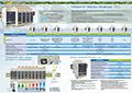 Сравнительные характеристики модулей ввода/вывода